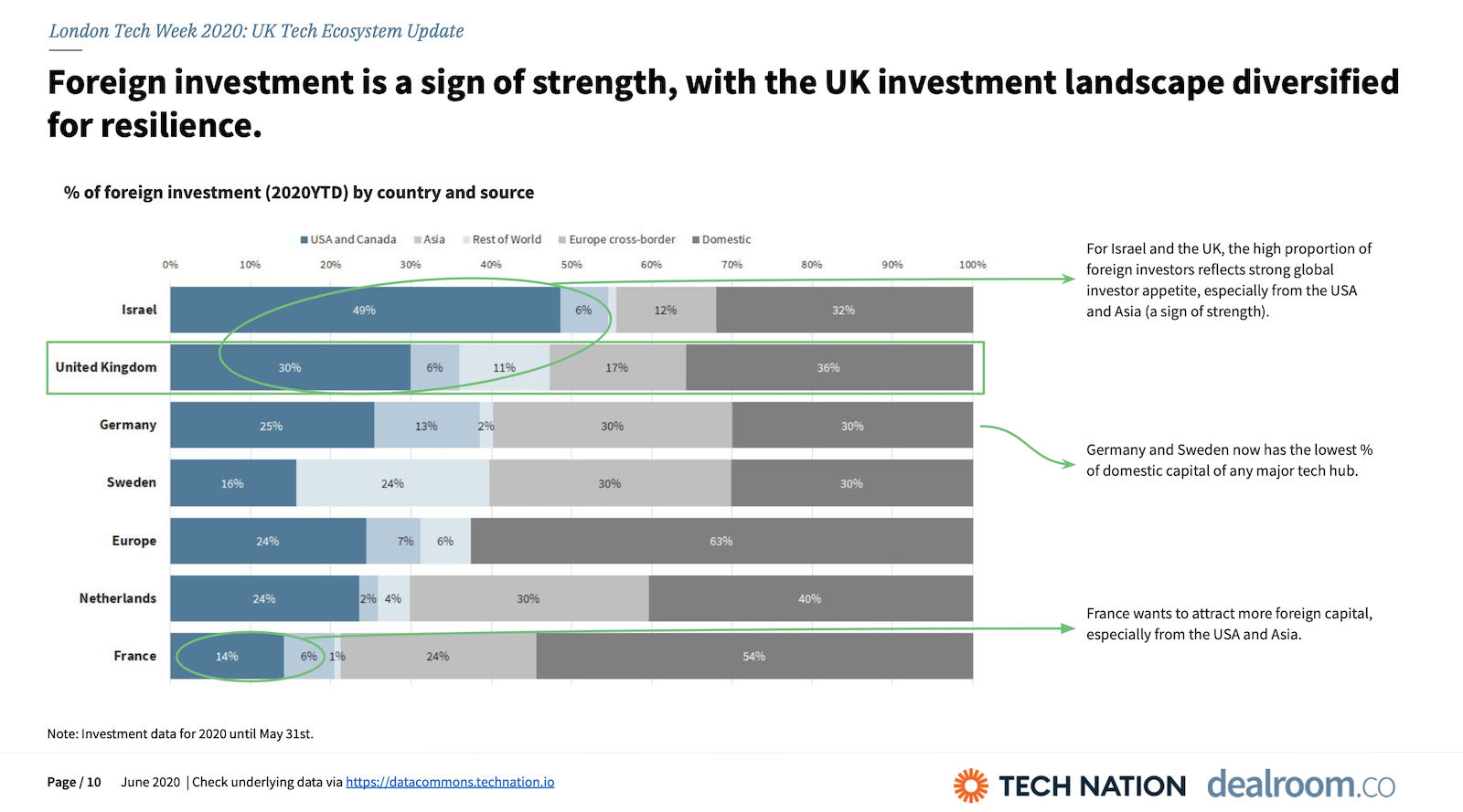 Foreign investment is a sign of strength, with the UK investment landscape diversified for resilience.